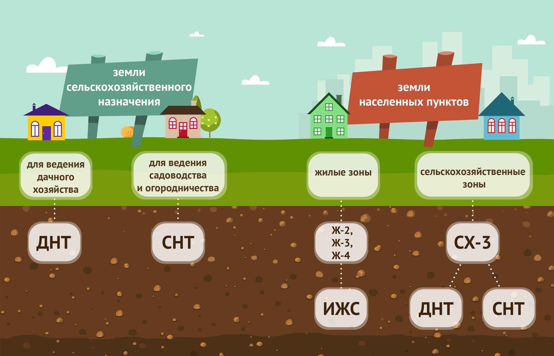 земельный участок и средства производства принадлежащие крестьянскому